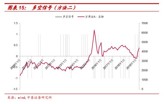 自 2009 年 1 月以来,根据发行热度指标极端值发出的 14 次看多信号和 15 次看空信号,构建多头、空头、多空策略。在 t 期多/空信号发出后,跟踪 t+1 期大盘 涨跌状况(本文采用万得全 A 指数)。