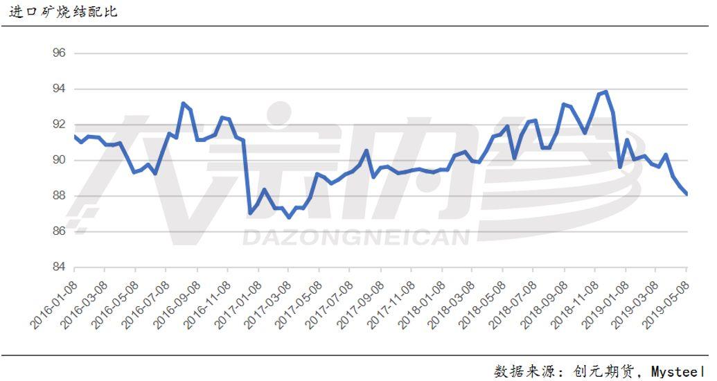 首先4.19到4.26的港口数据回落幅度较大,对应的钢厂进口矿库存平均天数从26升到了29,同时时间点上面临的是五一长假。可以想见,当时港口库存回落的主要原因可以归结到长假前备货上。