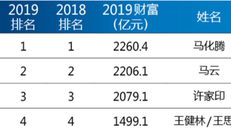 (2019年中国最富有的10个人)