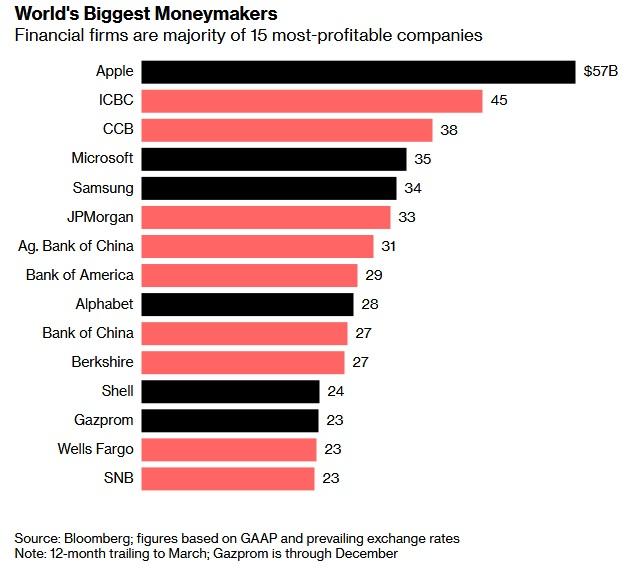 全球最赚钱15家公司:苹果居首 中国5家银行跻身前10