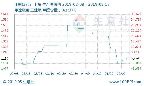 生意社:本周甲醛市场行情上涨(5.13-5.17)