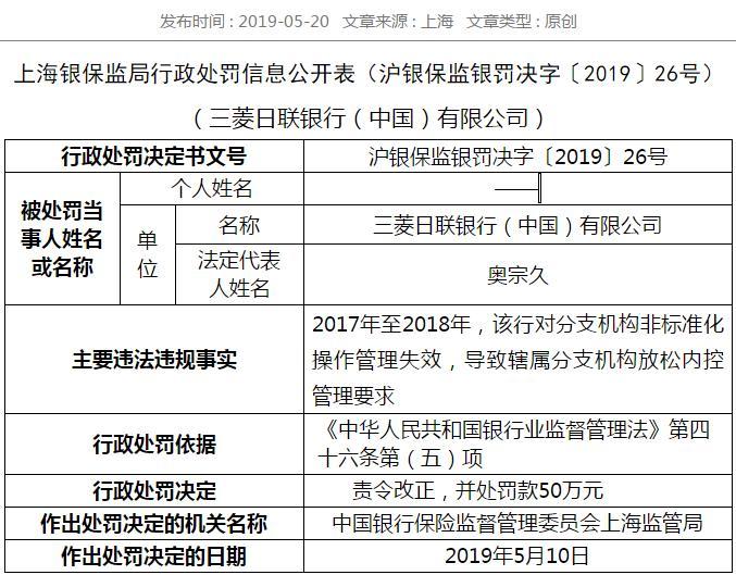 三菱日联银行对分支机构管理失效 被责令改正罚款50万元