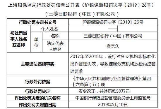 三菱日联银行上海被罚50万 分支机构内控管理失效