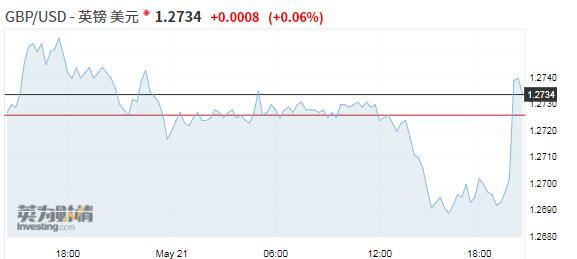 特雷莎·梅将提出新的脱欧协议,英镑收复日内跌幅