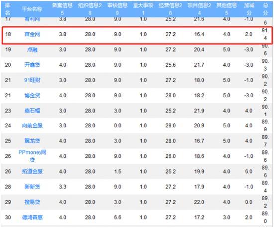 图片来源:网贷之家发布《4月P2P平台信披质量TOP60排行榜》