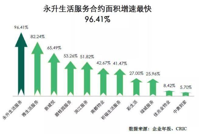 永升物业在全国排名