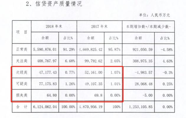 辽阳银行2018年年报