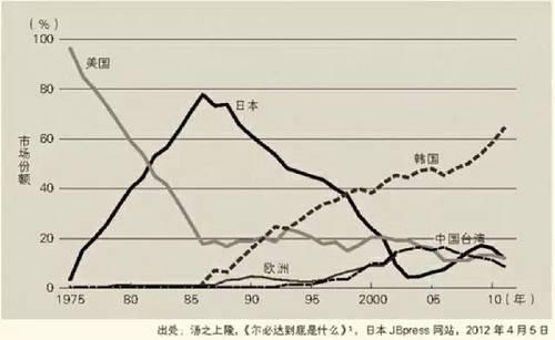 日美半导体之战和韩国芯片崛起往事