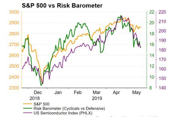 板块表现和股市资金流向的变化体现了投资者的情绪变化,进入5月以来,伴随着标普500指数的调整,芯片半导体板块遭遇抛售集体重挫,与贸易关联度较大的公司被波及,资金开始从周期类股票向防御类股票转移规避风险。不过与去年四季度恐慌杀跌相比,投资者的避险情绪依然处于相对低位,如果贸易形势和全球经济前景持续恶化,也许短期美股调整还没有结束。