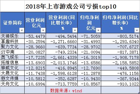 进入2019年第一季度,游玩市场环境犹如有所好转。伽马数据统计表现,2019年1-3月,中国移动游玩市场实际出售收入365.9亿元,同比添长18.2%,环比添长4.7%。