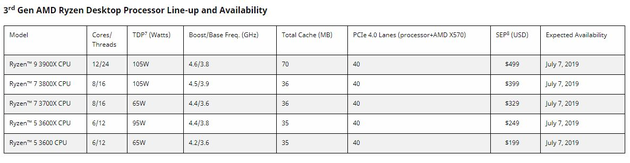 据新锐科技媒体The Verge介绍,AMD认为旗舰锐龙9 3900X处理器将提供与英特尔i9-9920X类似的性能,499美元的售价则是英特尔芯片1189美元的一半。同时,售价329美元的锐龙7 3700X处理器,在单线程与多线程实时渲染的性能方面均超过英特尔售价374美元的i7-9700K。