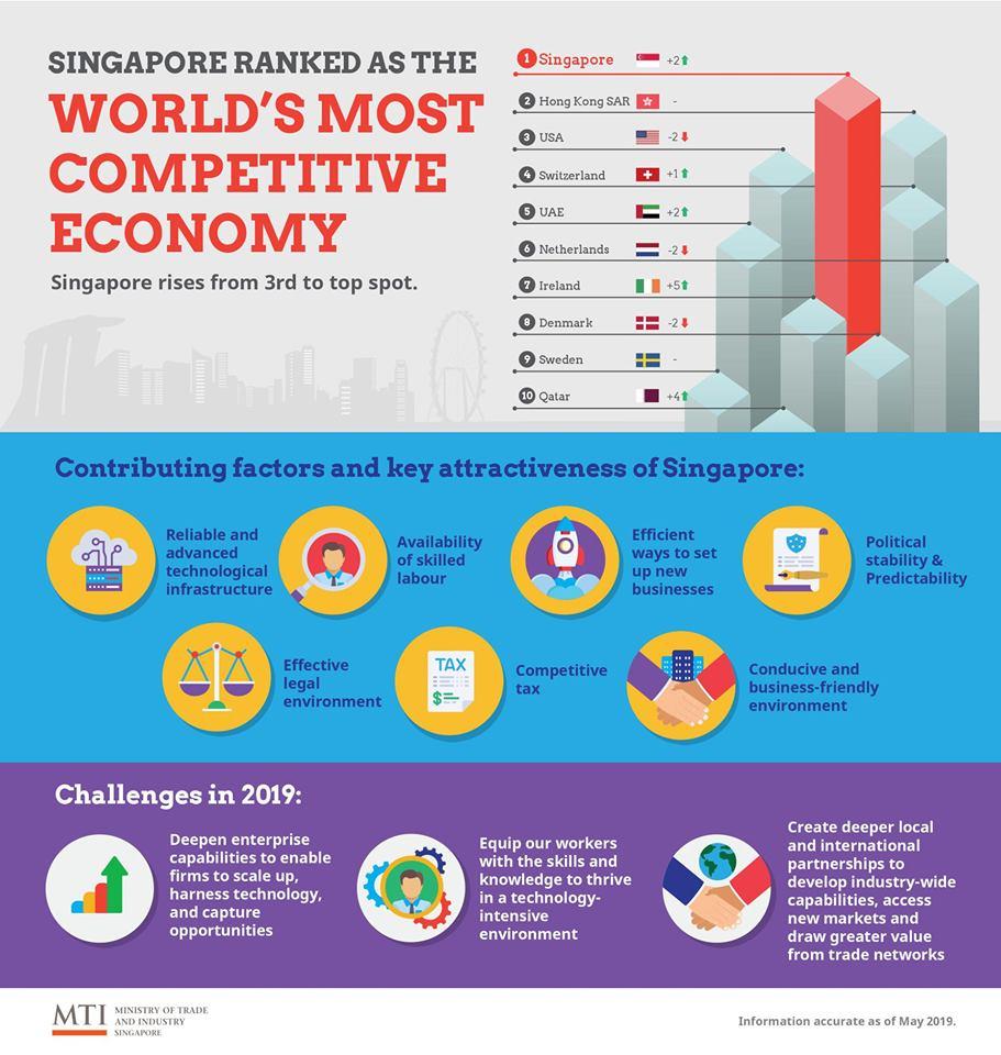 新加坡取代美国成为全球最具竞争力经济体中国香港保持第二