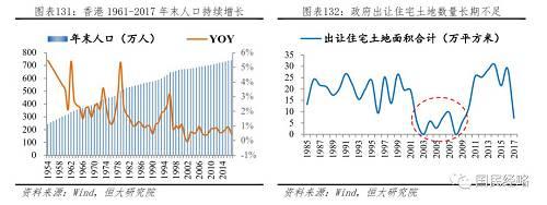 土地供给长期不足,并非因为香港缺乏足够多的土地。