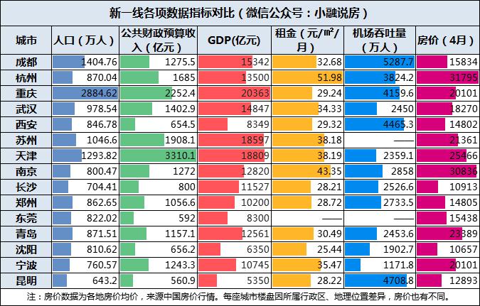 如上图,小融搜集整理了这15座城市的几项数据指标,分别为人口、公共财政预算收入、GDP、租金、机场吞吐量、房价。我们逐步进行分析。