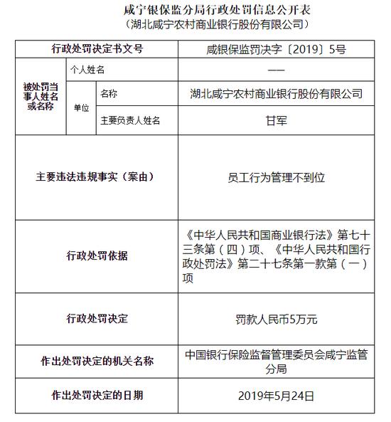 湖北咸寧農商行被罰5萬:員工行為管理不到位