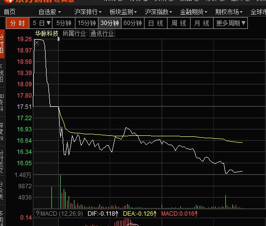 华脉科技股价走势图