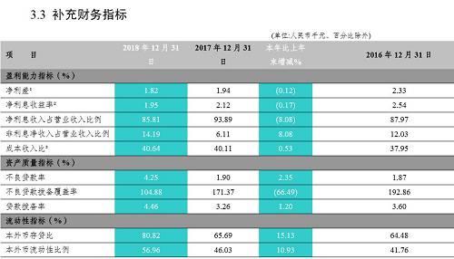 数据来源:富滇银行2018年年报记者 | 潘婷