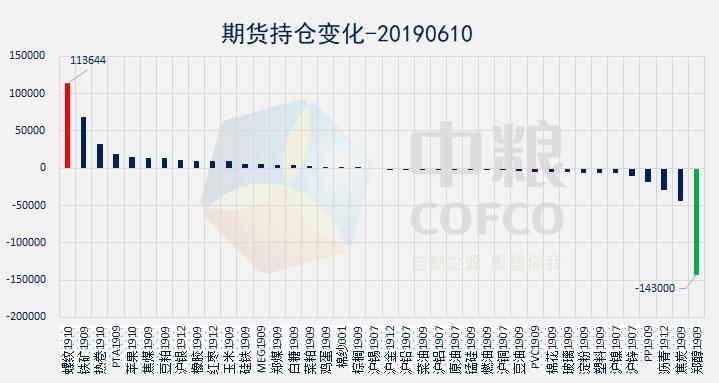 云数据:商品和股市全红 原油系领涨