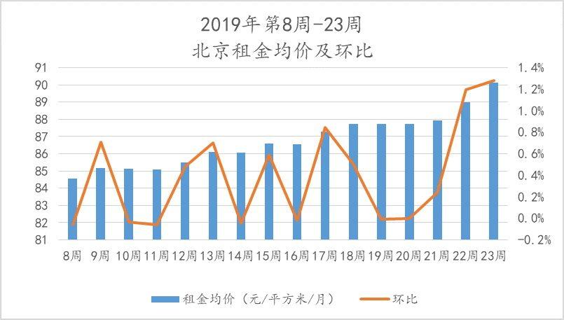 @毕业生:房子找好没?北京房租已经连涨三周了
