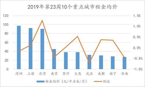分城市来看,2019年第23周10个重点城市租赁中,深圳、南京、武汉、济南租金均价环比下跌,平均跌幅为0.45%,其中武汉跌幅0.71%居首。其余6城租金均价环比上涨,平均涨幅0.45%,北京以涨幅1.28%居首。