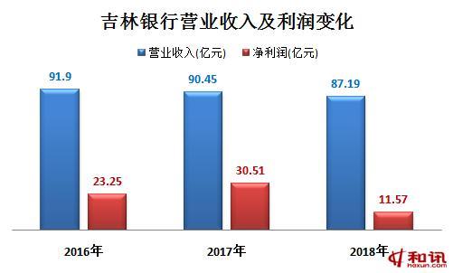 投资收益拖累吉林银行业绩,去年净利润大幅下滑60%,年报前夕两换审计机构