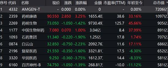 翰森制药挂牌暴涨49% 一举成为港股最大市值医药股