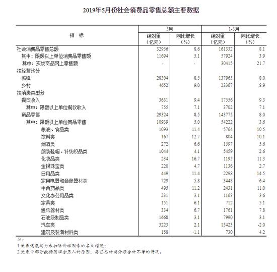 国家统计局:中国5月社会消费品零售总额同比增长8.6%