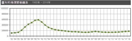 图片来源:日本土地价格网