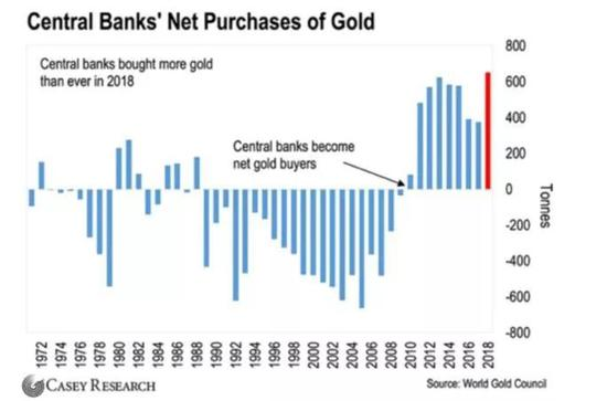 自2010年,全球央行就从黄金的净卖家转变成净买家,到目前为止,央行仍然是黄金的主要买家。