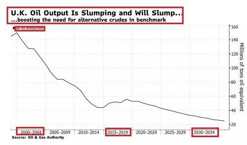 勿容质疑,自从2008年开始的页岩油革命,特别是2015年圣诞节美国取消了多年存在的原油出口禁令之后,WTI 原油涌入世界原油市场,并且逐渐变成了世界原油市场的锚定价格。