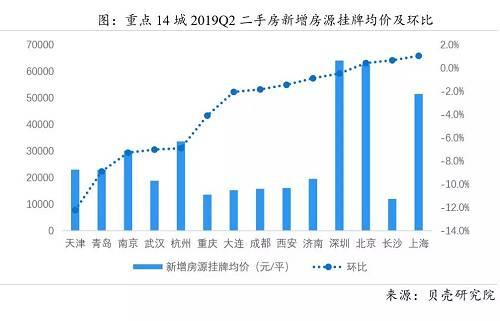 我們大概可以通過這個數據是窺視一個城市二手房的平均房價,其實可以很明顯的可以看到,深圳北京的二手房是真的貴,二手房也貴,要到6萬了,上海目前還到不了5萬這個單價