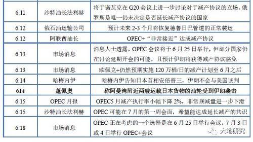 【大地专题】OPEC7月会议实时动态整顿