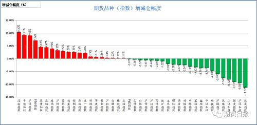 昨日商品多数减仓。增仓幅度居前的淀粉(10.3%),十年国债(9.21%),沪锡(9.05%),PTA(7.16%),五年国债(4.64%);减仓幅度居前的是焦炭(11.37%),沪深300(9.5%),强麦(9.11%),上证50(8.13%),焦煤(7.56%)。
