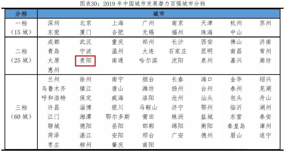 2019中国城市经济排行_中国城市经济实力最新排名 2019商机都在这