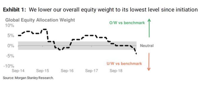 看法悲观!大摩将其全球股票配置下调至五年来最低水平