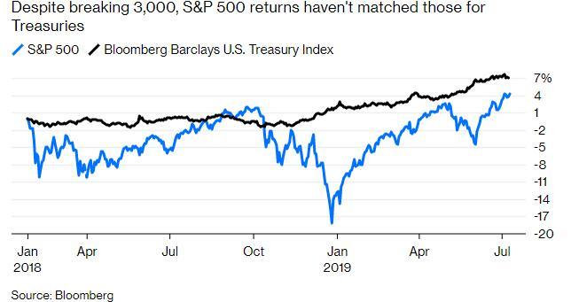 【图解】美股刷新历史新高,但这一次没有理由庆祝
