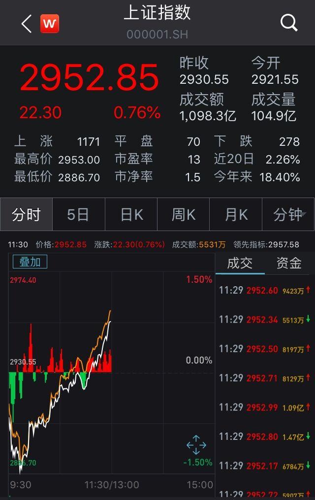 上海家化回应举报,力合股份股吧,两市探底回升沪指午盘收涨0.76% 券商股全线飘红