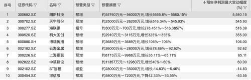 """2019年中报部分业绩""""变脸""""公司(资料来源:WIND)"""