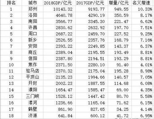 而从人口的角度看,洛阳市的人口只有710.1万人,也比不过郑州的779.8万人;除此之外,因为郑州的土地面积小于洛阳,洛阳的人口密度明显也比郑州小。而且洛阳的人口处于净流出状态,一年的人口流出数量有25万,而郑州的人口是处于净流入的状态,一年的人口净流入接近200万人。所以从人口的角度来看也说不通。