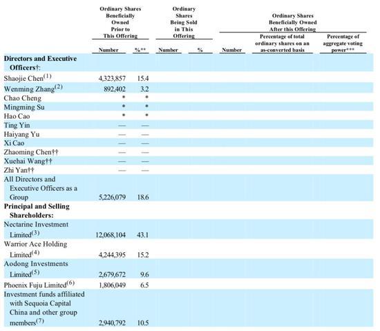 当前,腾讯投资部余海洋为董事,红杉资本合伙人曹曦、人福医药董事长王学海、卓尔控股创始人阎志均为独立董事。