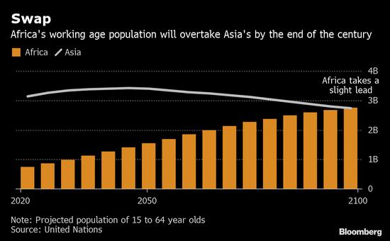 非洲的工作年龄人口到2100年将超过中国