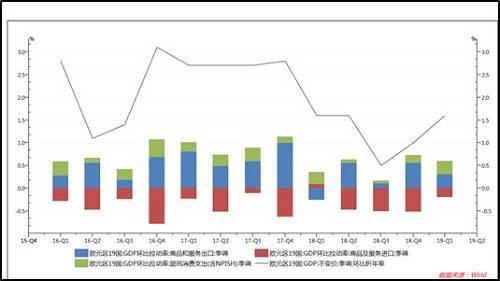 2019年一季度数据显示,商品和服务出口以及居民消费支出保持拉动欧元区19国GDP持续稳定增长。然而,受国际贸易摩擦和英国脱欧等不稳定因素影响,商品和服务进口持续低迷,内需疲弱问题依旧存在。
