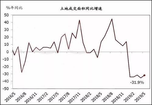 """房地产投资:先行指标回落,楼市""""小阳春""""行情扭转"""