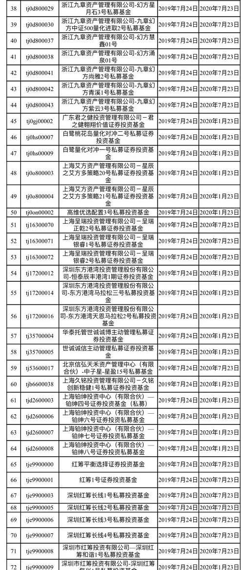 【协会转载】中国证券业协会发布《首次公开发行股票配售对象限制名单公告》
