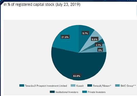 今后,戴姆勒还与吉利共同运营Smart品牌。北汽集团的5%和吉利的9.69%相加,等于是在戴姆勒的资本结构中,中国资本占比达到14.69%,成为戴姆勒名副其实的第一大股东。