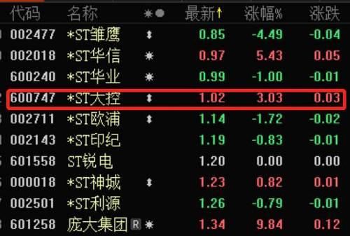 """事实上,在此之前,*ST大控?#35759;?#27425;跌破面?#25285;?#24182;已经在""""面值线""""附近徘徊月余,其股价近期最低跌至0.91元。"""