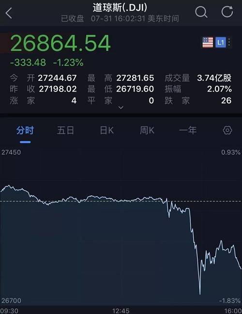 """超重磅!美联储降息25基点,10年来首次!美股一度狂泻500点!特朗普怒了""""太死心""""!中国跟不跟?如何影响A股?最全解读来了"""