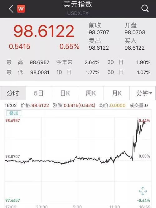 美联储决议后,非美货币全线跳水。欧元兑美元、英镑兑美元、离岸人民币兑美元短线下跌。