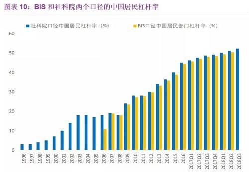 圖源:BIS,《中國歐國家資產負債表》,聯訊證券