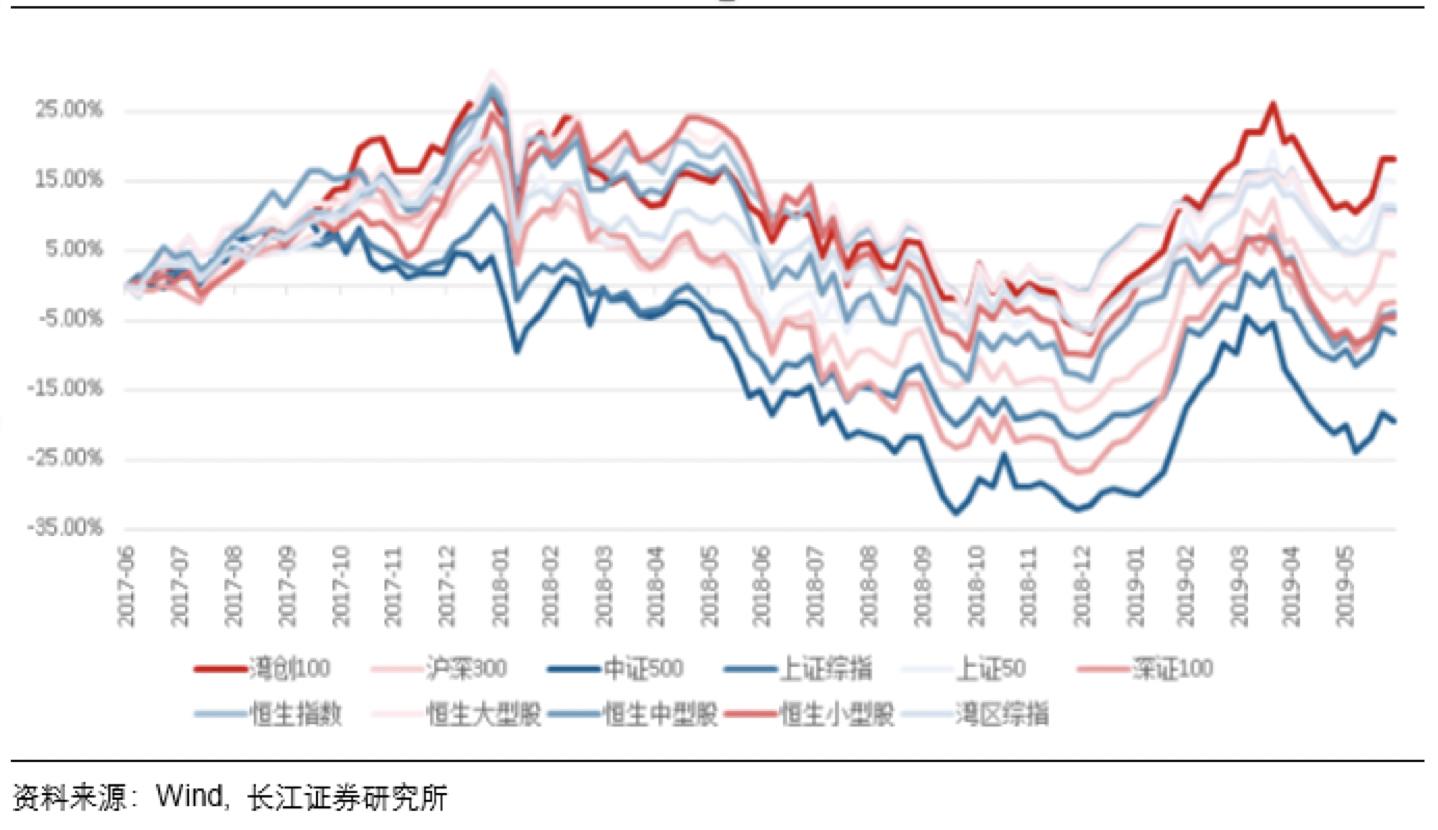 第四,估值水平合理,股息率较高,长期配置价值突出。中信建投证券研究显示,截至6月28日,湾创100指数PE(TTM)值为 20.21,其成份股PE(TTM)主要集中在0-40倍范围内,PE(TTM)值在 40倍以下的成份股数量占比达 80%。其估值水平在同类型指数中处于较低水平,估值水平相对合理。